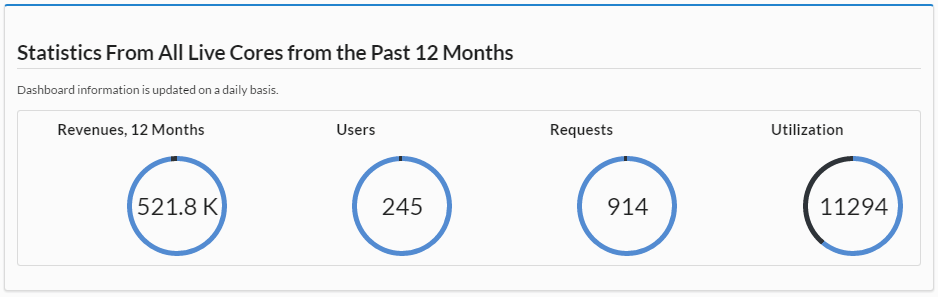 Last 12 months: 21.8K Revenue, 245 Users, 914 Requests, 11294 Utilization